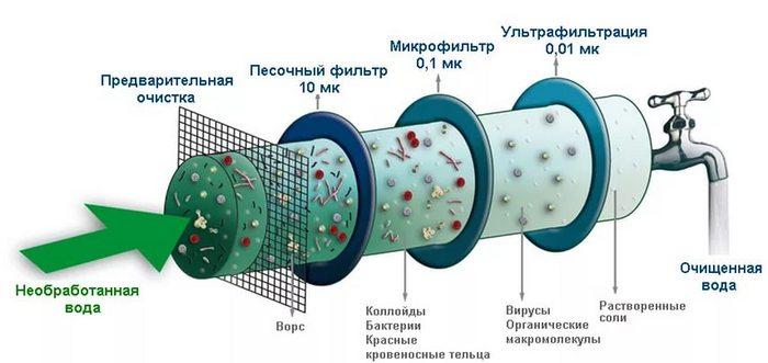 фильтр для воды от железа и сероводорода