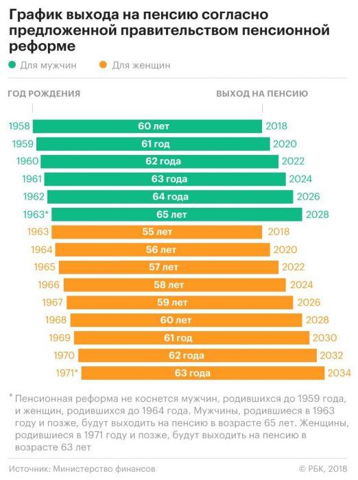график повышения пенсионного возраста