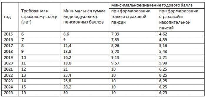 таблица пенсионных баллов