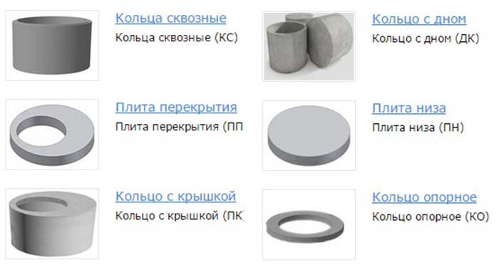 бетонные кольца для колодца размеры