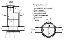 канализационный колодец типовой проект
