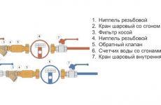 проект счетчика воды