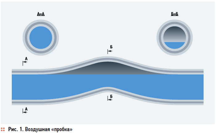 канализация воздушная пробка