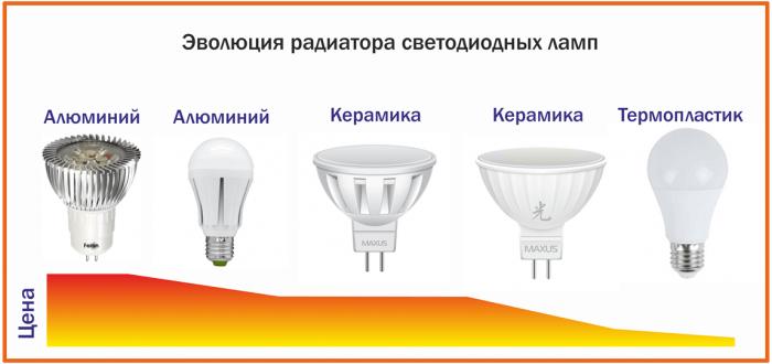 цена и качество диодных ламп
