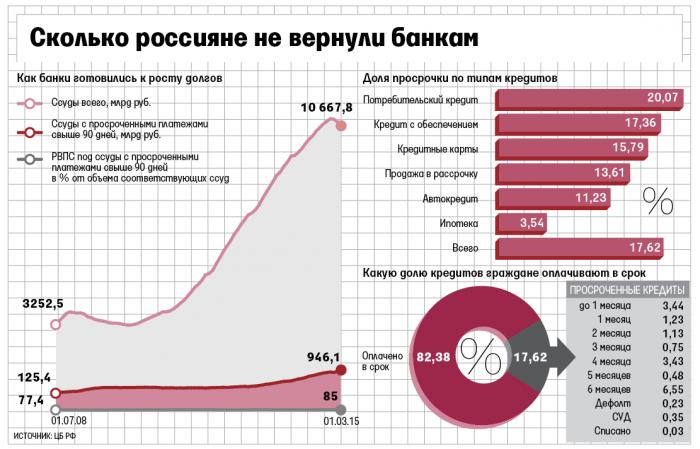 россияне не возвращают кредиты