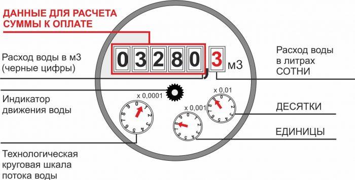 устройство шкалы счетчика