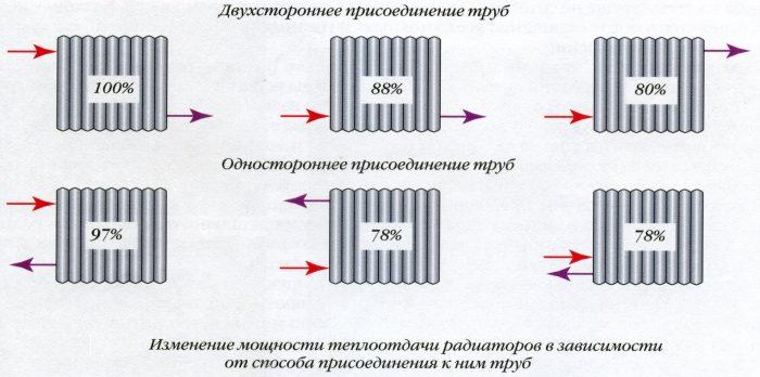 способы подключения радиатора