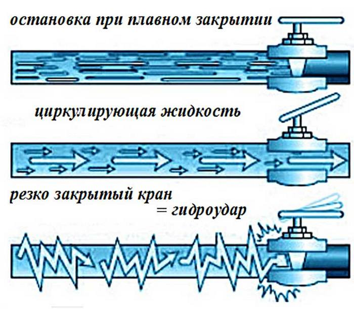 теория гидроудара