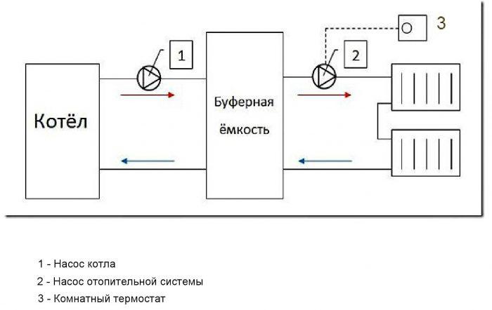 схема подключения бака
