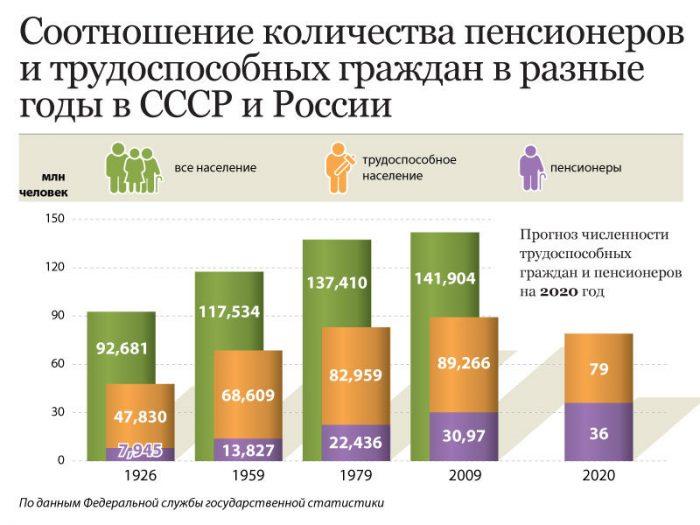 соотношение пенсионеров и работающего населения