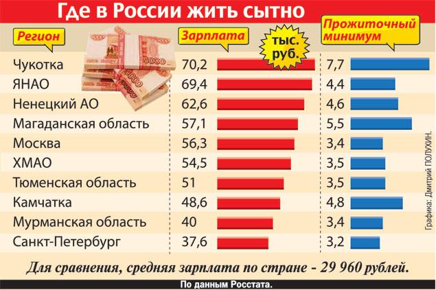 соотношение зарплат к прожиточному минимуму