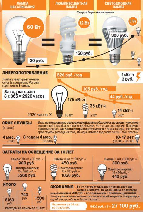 почему стоит выбрать светодиодную лампу