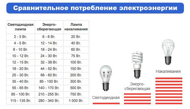 сравнение потребления энергии ламп
