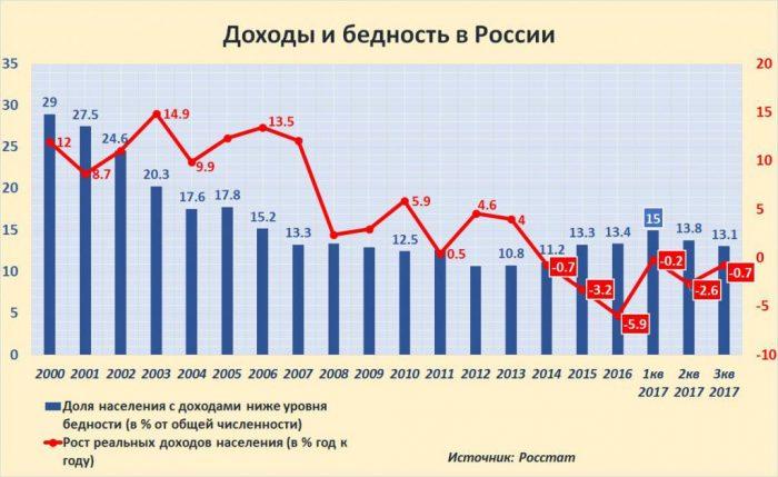 доходы и уровень жизни россиян