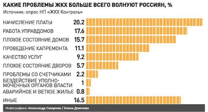 проблемы ЖКХ в россии