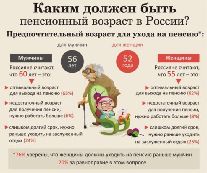 каким должен быть пенсионный возраст в россии