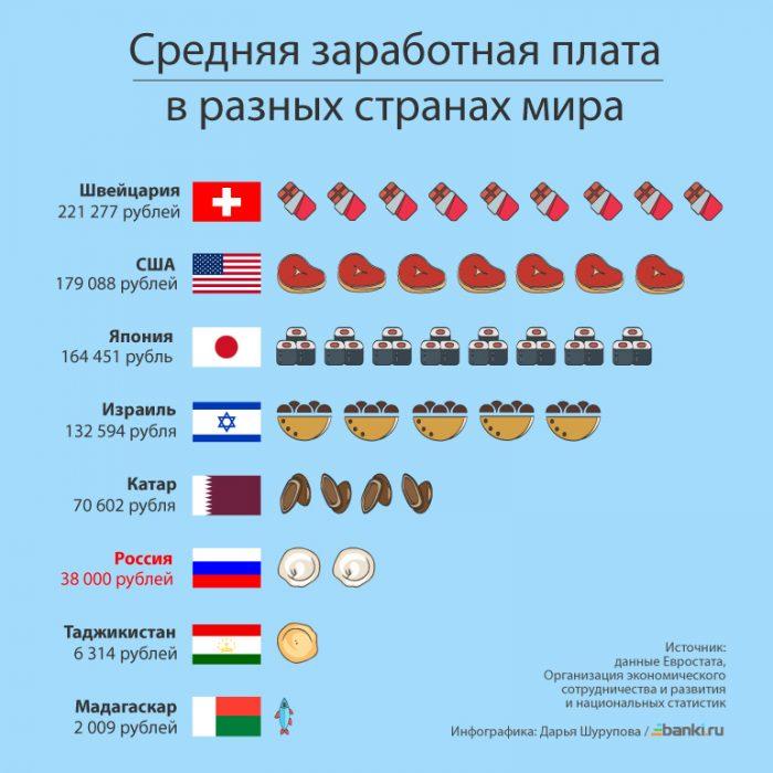 зарплата в разных странах мира