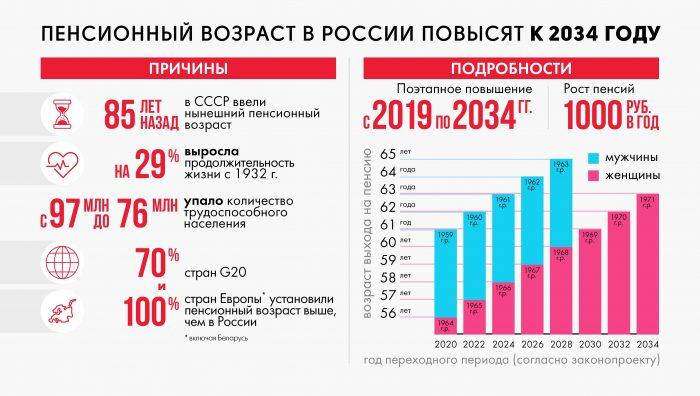 подробности пенсионной реформы