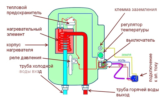 устройство проточного нагревателя