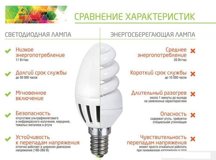 Сравнительные-характеристики-энергосберегающих-и-светодиодных-ламп