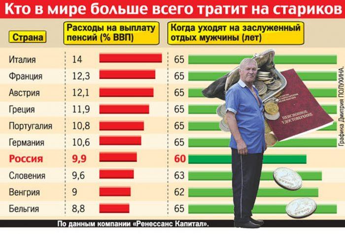 траты на пенсионеров в разных странах
