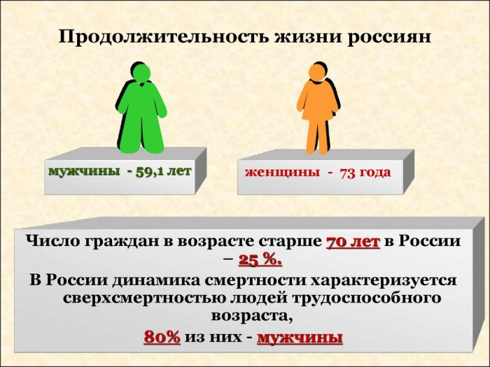 продолжительность жизни россиян