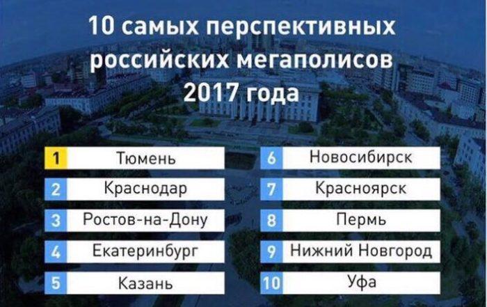 перспективные российские мегаполисы