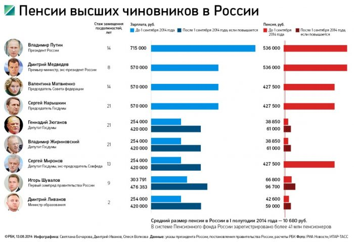 пенсии чиновников РФ