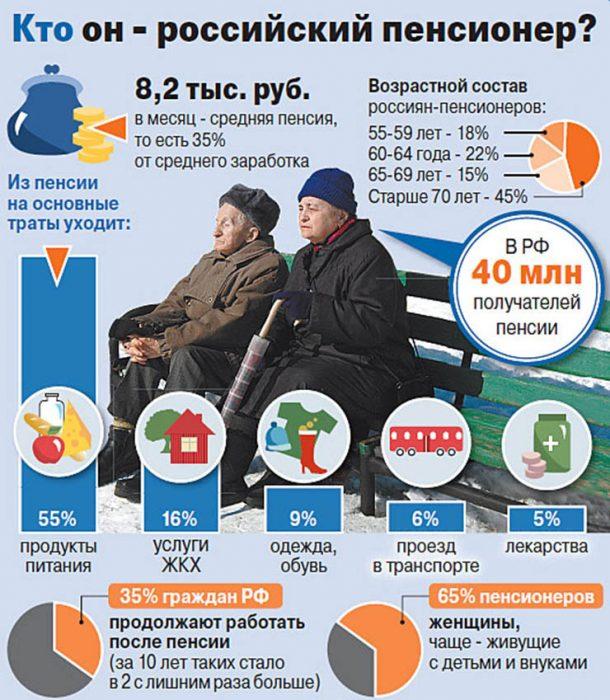 кто такой российский пенсионер