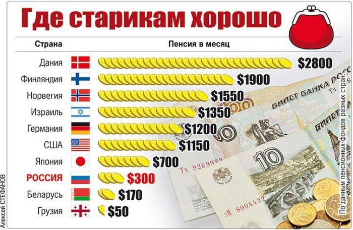 размер пенсий в других странах
