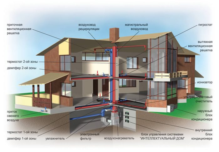 система воздушного отопления