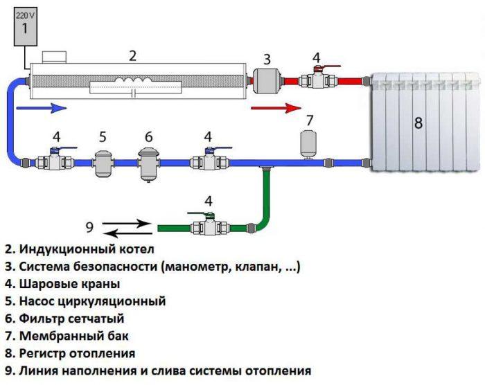 принцип работы индукционного отопления
