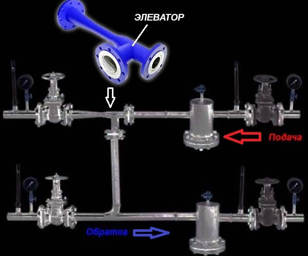 устройство элеватора теплового узла