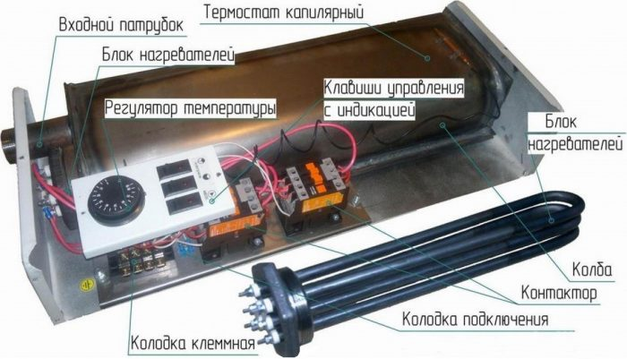электрические котлы с ТЭНами