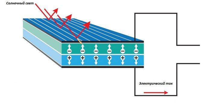 как работают панели с фотоэлементами