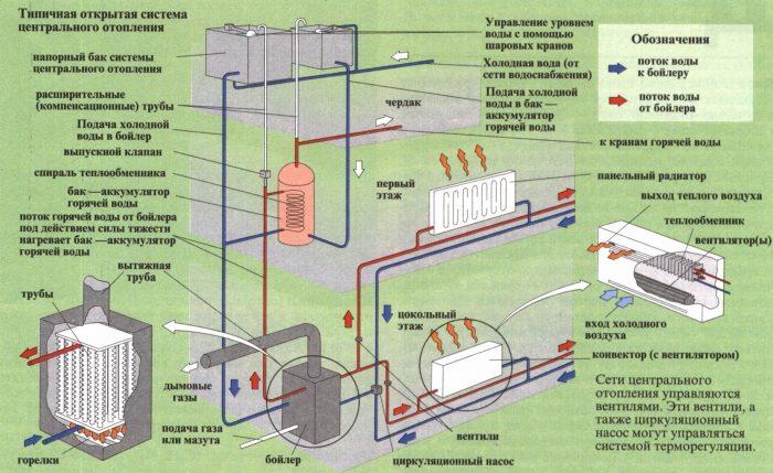 устройство централизованной системы отопления