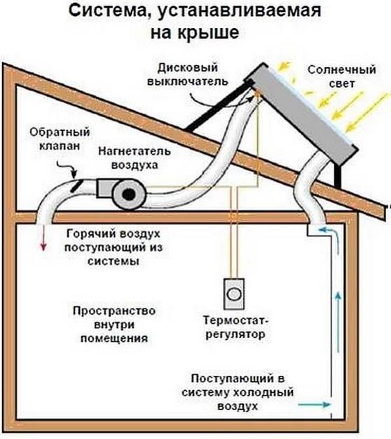 система на крыше