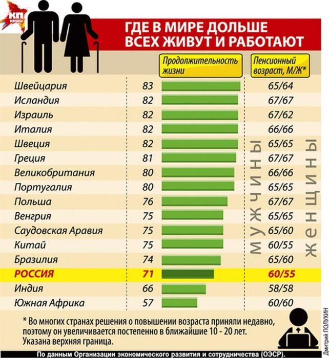 пенсии в разных странах