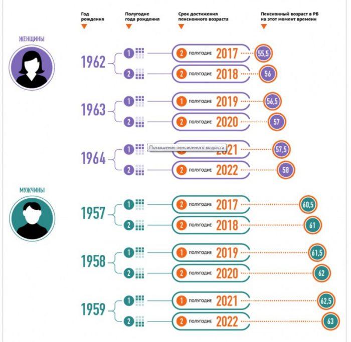 таблица повышения пенсионного возраста