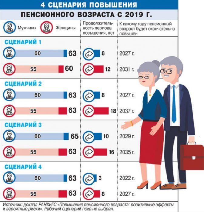 таблица пенсионного возраста
