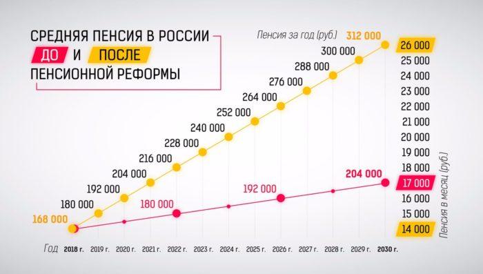 размер пенсий в россии