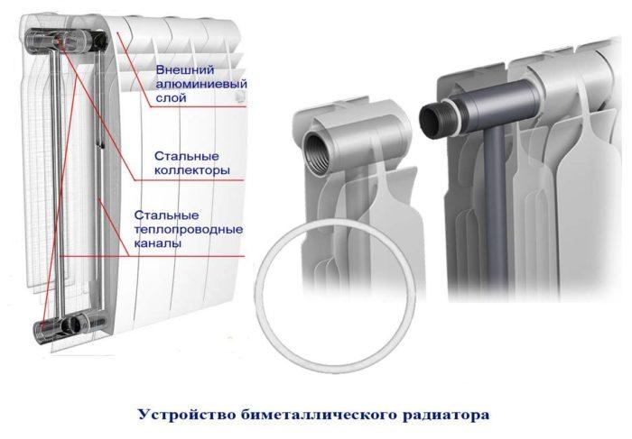 конструкции биметаллических радиаторов