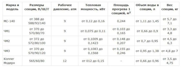 таблица характеристик радиаторов из чугуна