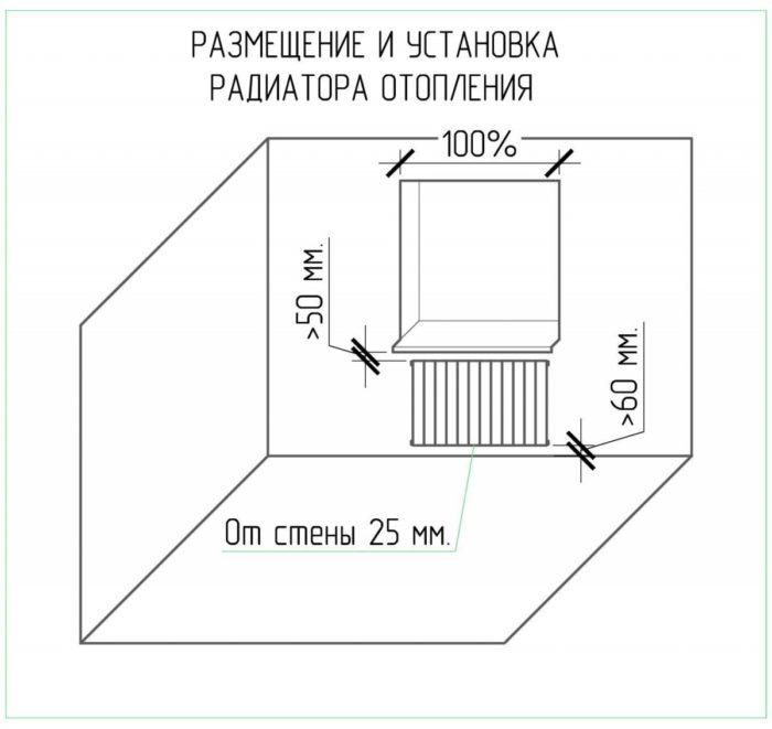 монтаж радиатора под окном