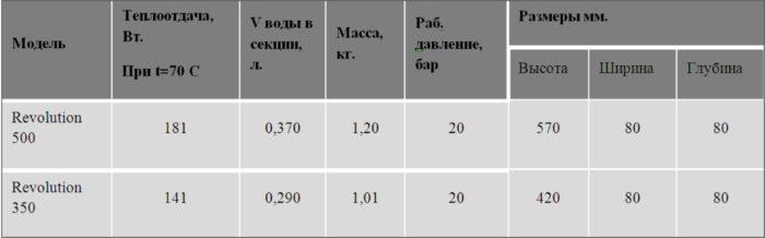 основные характеристики радиаторов
