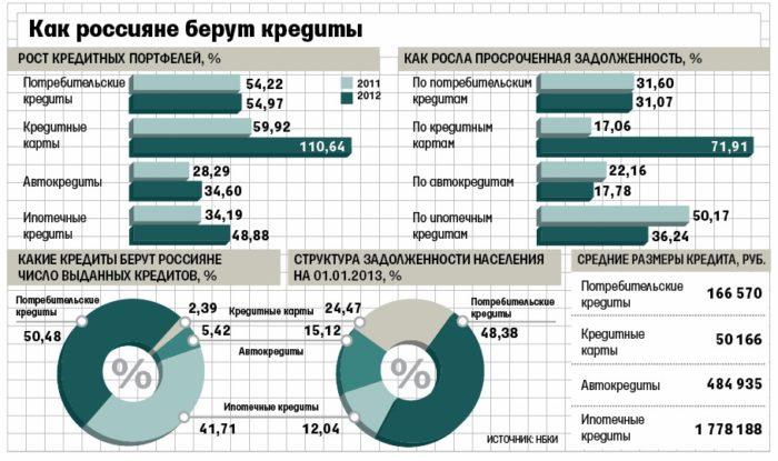 какие кредиты берут россияне