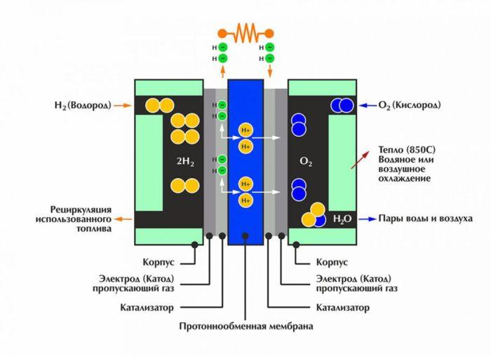 схема работы водородного котла