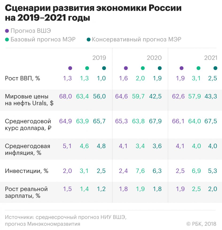 прогноз экономики россии
