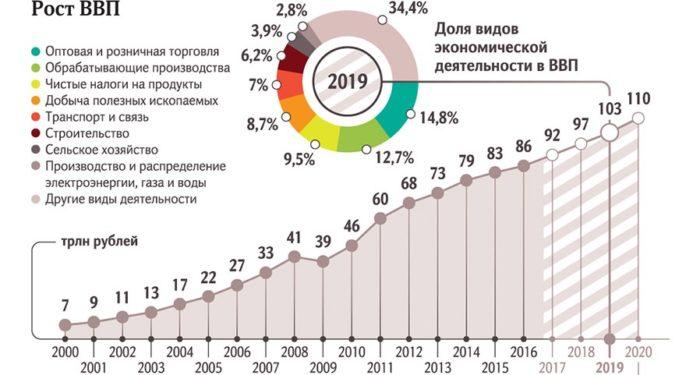 рост ВВП россии