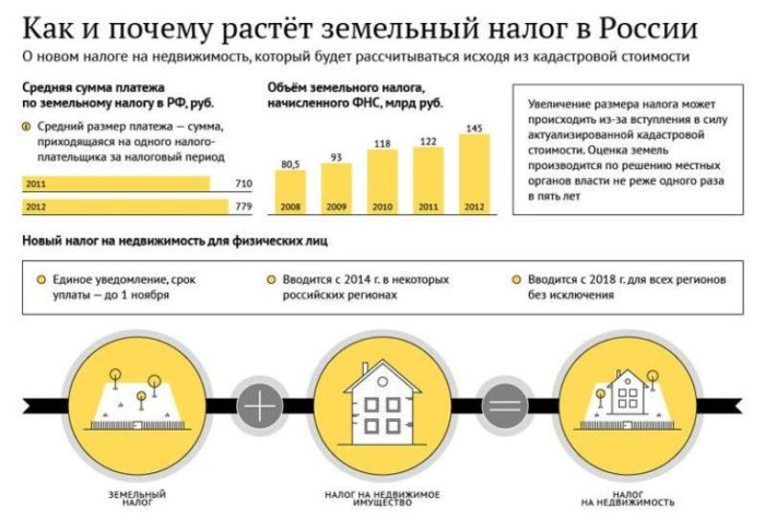 почему растет земельный налог в россии